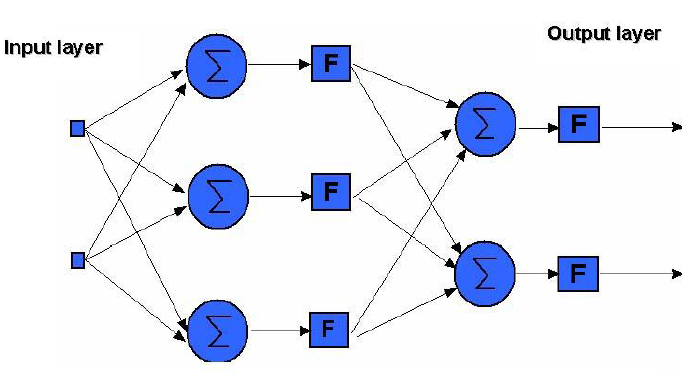 Neuralnetwork structure.PNG